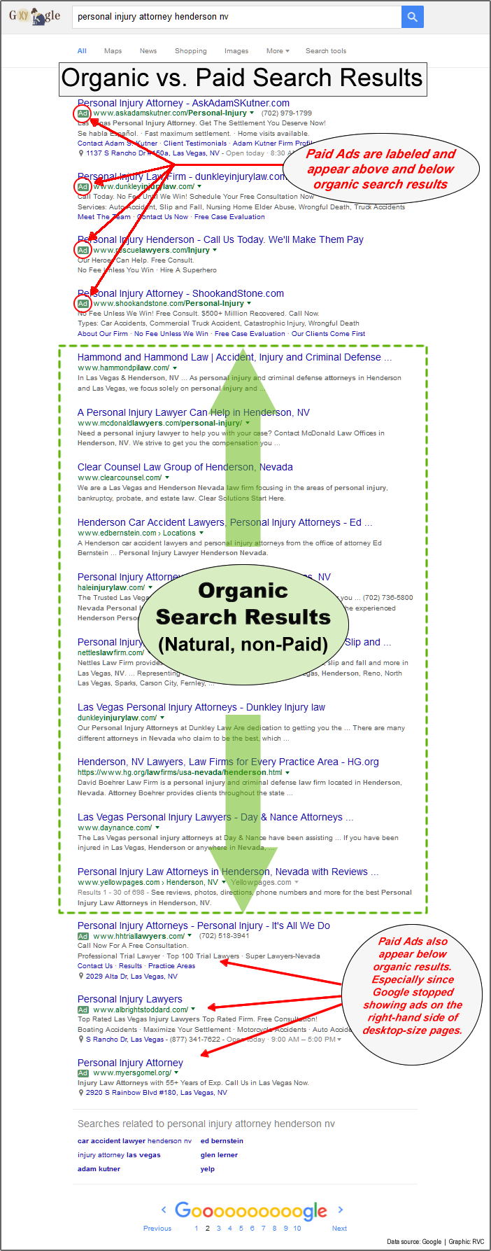 Organic vs paid search results