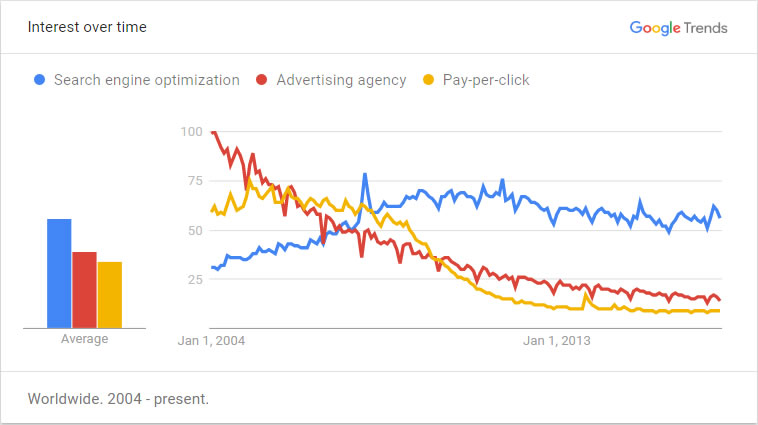 Google Trends chart: SEO vs Ad Agency vs PPC