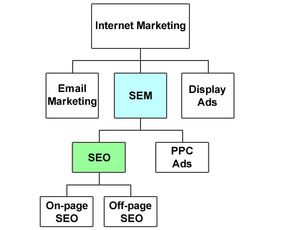 SEO was considered part of SEM in early days of Web.