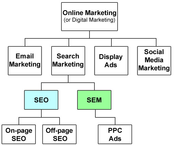 Hierarchy diagram today showing SEO is separate from SEM.